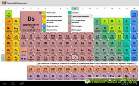 Periodic Table 1.8.5. Переодическая система Менделеева